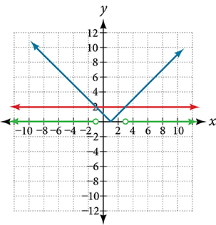 A coordinate plane where the x and y axes both range from -10 to 10.  The function |x  1| is graphed and labeled along with the line y = 2.  Along the x-axis there is an open circle at the point -1 with an arrow extending leftward from it.  Also along the x-axis is an open circle at the point 3 with an arrow extending rightward from it.
