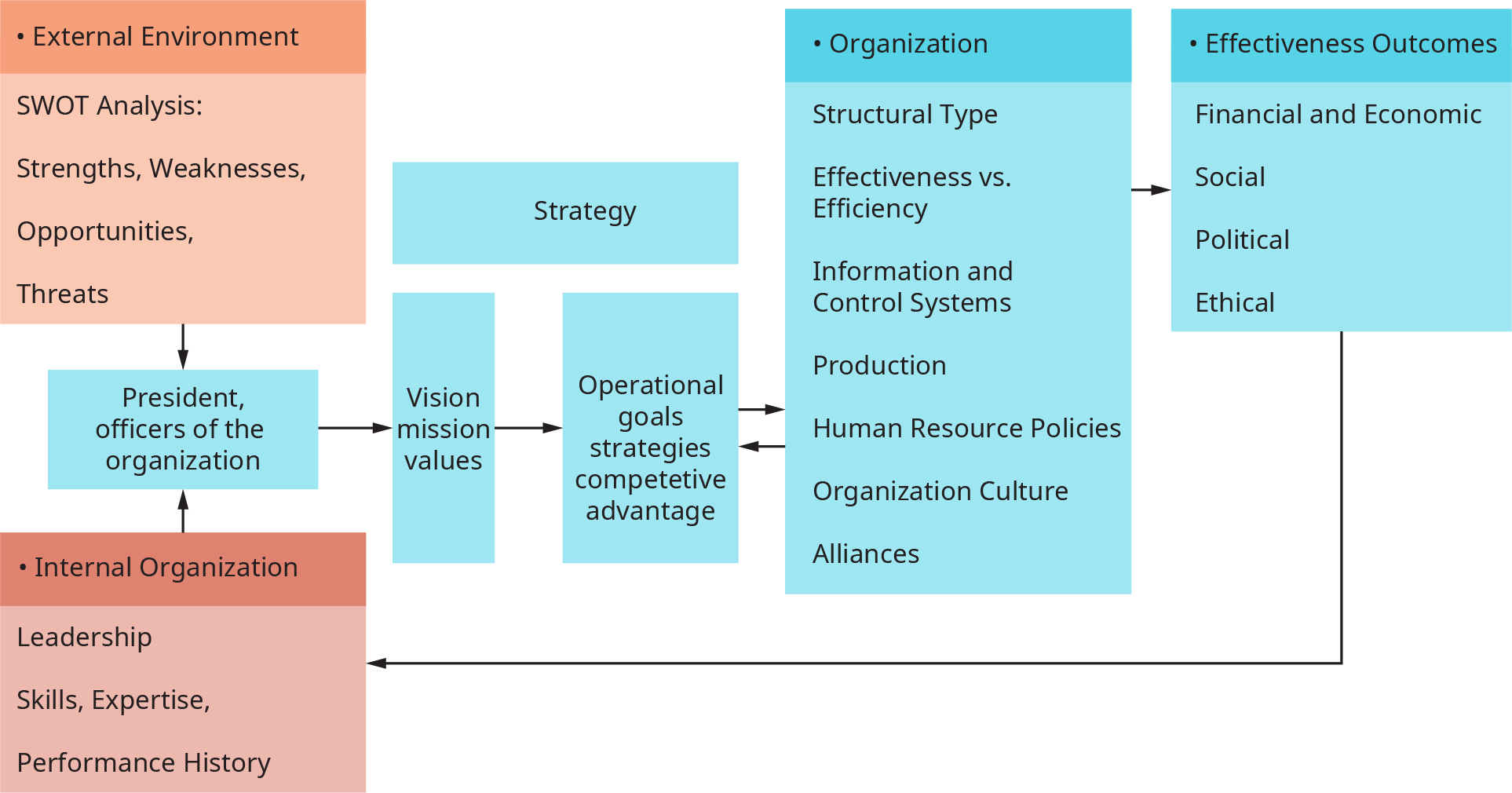 A diagram illustrates the integration of the internal environment and the external environment of an organization.
