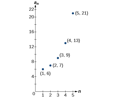Graph of a scattered plot with labeled points: (1, 6), (2, 7), (3, 9), (4, 13), and (5, 21). The x-axis is labeled n and the y-axis is labeled a_n.