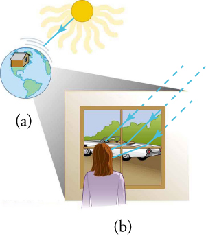 In view (a), a cartoon image of Earth contains a house superimposed over North America. The Sun is included above and to the right of Earth. An arrow points from the Sun's rays to a series of lines, which represent Earth's atmosphere, directly above the Earth. In view (b), a woman is looking out of a window at her car. Arrows show the Sun's rays bouncing off the car and traveling as light toward the woman.