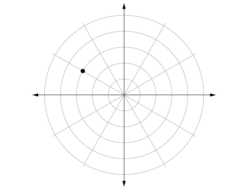 Polar coordinate system with a point located on the third concentric circle and 2/3 of the way between pi/2 and pi (closer to pi).