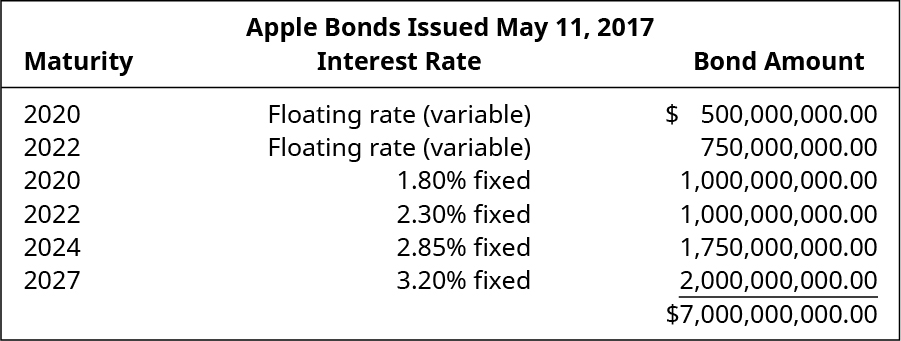 Apple Bonds Issued May 11, 2017. Maturity, Interest Rate, Bond Amount (respectively): 2020, Floating rate (variable), $500,000,000.00; 2022, Floating rate (variable), $750,000,000.00; 2020, 1.80 percent fixed, $1,000,000,000.00; 2022, 2.30 percent fixed, $1,000,000,000.00; 2024, 2.85 percent fixed, $1,750,000,000.00; 2027, 3.20 percent fixed, $2,000,000,000.00; Total Bond Amount $7,000,000,000.00.