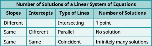 "This table is entitled ""Number of Solutions of a Linear System of Equations."" There are four columns. The columns are labeled, ""Slopes,"" ""Intercepts,"" ""Type of Lines,"" ""Number of Solutions."" Under ""Slopes"" are ""Different,"" ""Same,"" and ""Same."" Under ""Intercepts,"" the first cell is blank, then the words ""Different"" and ""Same"" appear. Under ""Types of Lines"" are the words, ""Intersecting,"" ""Parallel,"" and ""Coincident."" Under ""Number of Solutions"" are ""1 point,"" ""No Solution,"" and ""Infinitely many solutions."""