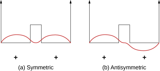 The two figures, both have two similar arrows pointing up. Their bases are connected by a horizontal line with the peak of a square pulse in the centre. Both figures have a wave bounded by the arrows. Figure a, labeled symmetric, has a wave with two crests. Its trough is along the line connecting the arrows. The wave does not go below the line. Figure b, labeled antisymmetric, has a wave crest above the line on the left and a trough below the line on the right.