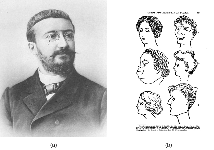 "Photograph A shows a portrait of Alfred Binet. Photograph B shows six sketches of human faces. Above these faces is the label ""Guide for Binet-Simon Scale. 223"" The faces are arranged in three rows of two, and these rows are labeled ""1, 2, and 3."" At the bottom it reads: ""The psychological clinic is indebted for the loan of these cuts and those on p. 225 to the courtesy of Dr. Oliver P. Cornman, Associate Superintendent of Schools of Philadelphia, and Chairman of Committee on Backward Children Investigation. See Report of Committee, Dec. 31, 1910, appendix."""