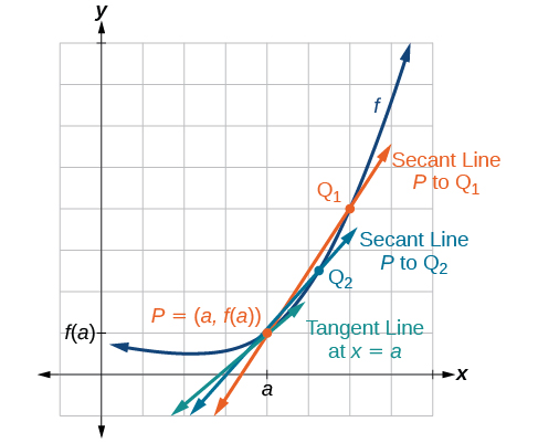 Graph of an increasing function that contains a point, P, at (a, f(a)). At the point, there is a tangent line and two secant lines where one secant line is connected to Q1 and another secant line is connected to Q2.