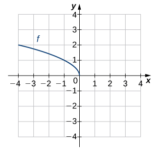 "An image of a graph. The x axis runs from -4 to 4 and the y axis runs from -4 to 4. The graph is of a decreasing curved function labeled ""f"", which ends at the origin, which is both the x intercept and y intercept. Another point on the function is (-4, 2)."