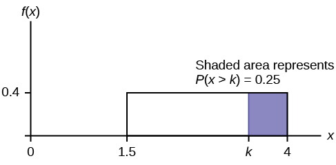 "A graph with an x and an f(x) axis is shown. A box is drawn on the graph between 1.5 and 4 on the x axis, and 0 and 0.4 on the f(x) axis. The box is shaded blue from measurement k to 4. Text above the box says ""shaded area represents P(x>k)=0.25."
