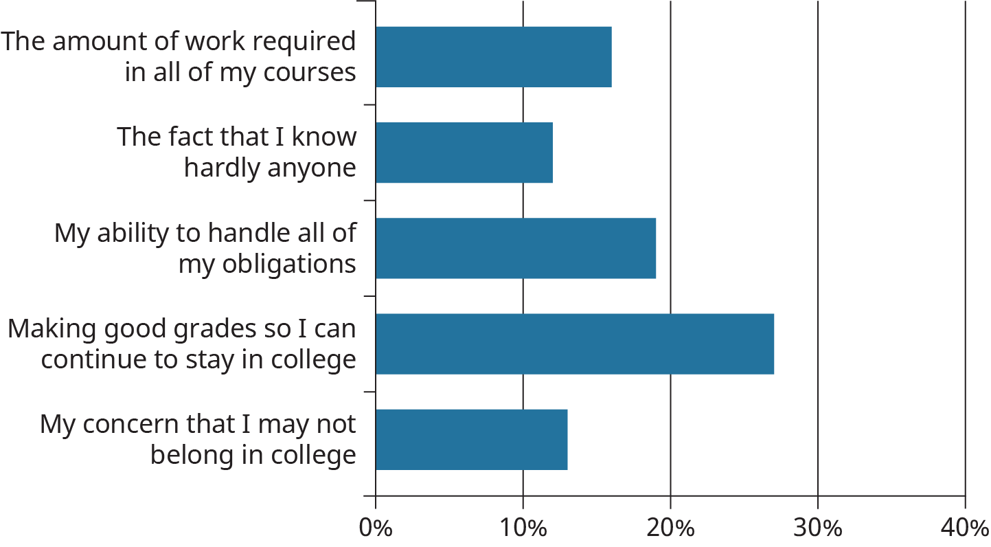 A horizontal bar graph plots the responses of students on their courses.