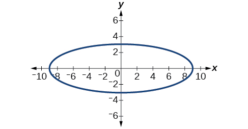 A horizontal ellipse centered at (0, 0)  in the x y coordinate system with vertices at (9, 0) and (negative 9, 0) and co-vertices at (0, 3) and (0, negative 3).
