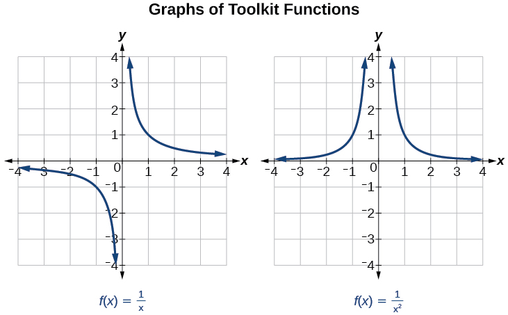 Graphs of f(x)=1/x and f(x)=1/x^2