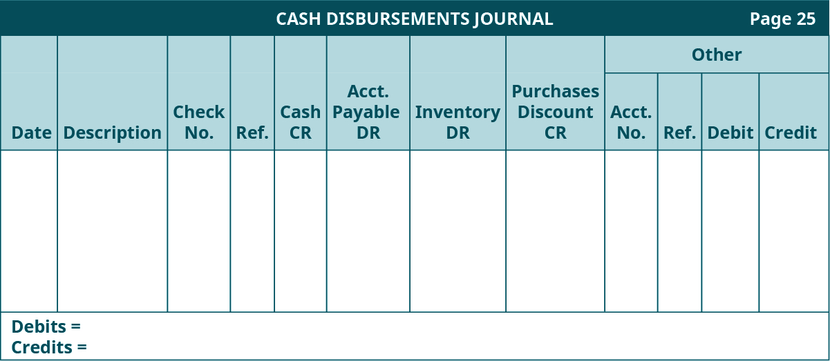 Cash Disbursements Journal template, page 25. Twelve columns, labeled left to right: Date, Description, Check Number, Reference, Cash Credit, Accounts Payable Debit, Inventory Debit, Purchases Discount Credit. The last four columns are headed Other: Account Number, Reference, Debit, Credit.