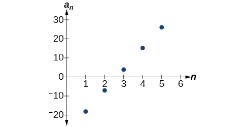 Graph of the arithmetic sequence. The points form a positive line.