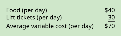 Food (per day) $40 plus Lift tickets (per day) 30 equals Average variable cost (per day) $70.