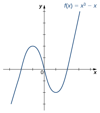 "An image of a graph. The x axis runs from -3 to 4 and the y axis runs from -3 to 5. The graph is of the function ""f(x) = (x cubed) - x"" which is a curved function. The function increases, decreases, then increases again. The x intercepts are at the points (-1, 0), (0,0), and (1, 0). The y intercept is at the origin."