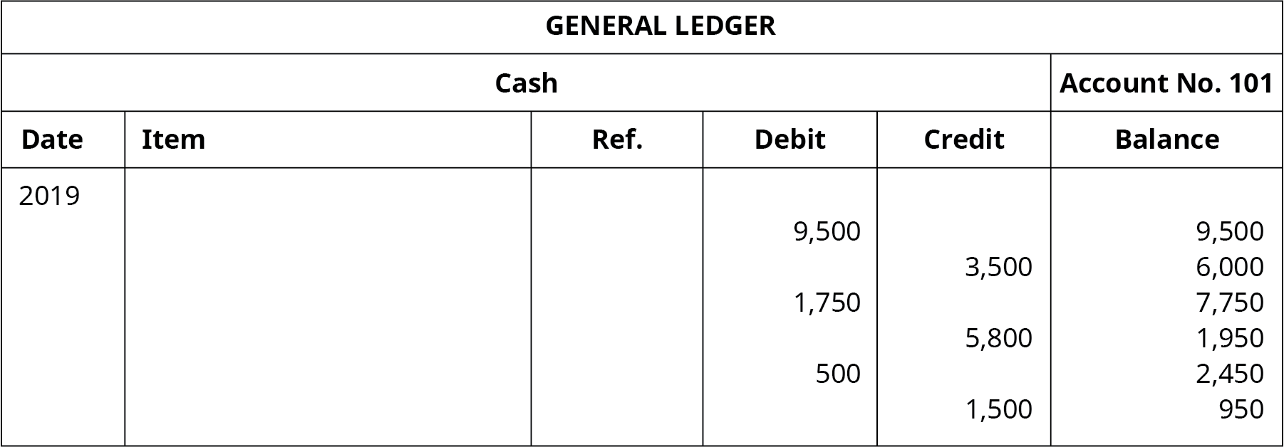 "A General Ledger titled ""Cash Account No. 101"" with six columns. Date: 2019. Six columns labeled left to right: Date, Item, Reference, Debit, Credit, Balance. Debit: 9,500; Balance: 9,500. Credit: 3,500; Balance: 6,000. Debit: 1,750; Balance: 7,750. Credit: 5,800; Balance: 1,950. Debit: 500; Balance: 2,450. Credit: 1,500; Balance: 950. Credit: 1,200; Balance: 250."