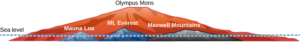 A figure comparing the relative heights of Mauna Loa, Mt. Everest, Maxwell Mountains, and Olympus Mons in relation to Earth's sea level. Olympus Mons is many times taller and wider than all other mountains shown.