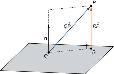 "This figure is the sketch of a parallelogram representing a plane. In the plane are points Q and R. there is a broken line from Q to R on the plane. There is a vector n out of the plane at point Q. Also, there is a vector labeled ""R P"" from point R to point P which is above the plane. This vector is perpendicular to the plane."
