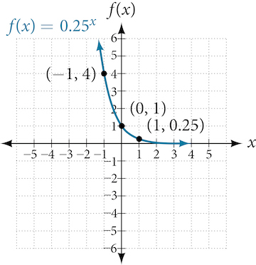 Graph of the decaying exponential function f(x) = 0.25^x with labeled points at (-1, 4), (0, 1), and (1, 0.25).
