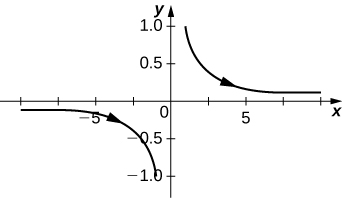 A graph with asymptotes at the x and y axes. There is a portion of the graph in the third quadrant with arrow pointing down and to the right. There is a portion of the graph in the first quadrant with arrow pointing down and to the right.