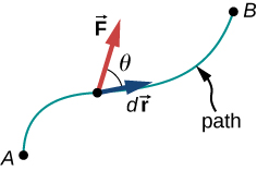 A curved path connecting two points, A and B, is shown. The vector d r is a small displacement tangent to the path. The force F is a vector at the location of the displacement d r, at an angle theta to d r.