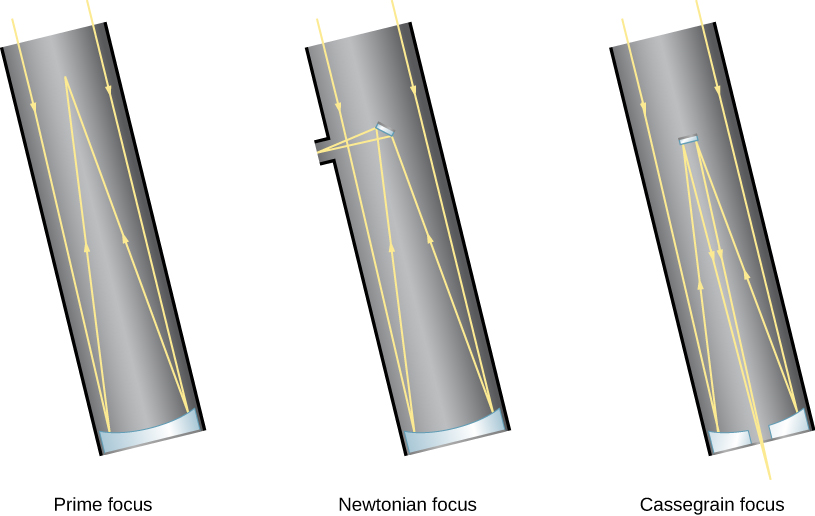 Diagram of typical reflecting telescopes. Shown are three nearly identical reflecting telescopes. On the left, a prime focus telescope is depicted, where parallel rays of light enter the telescope tube and are then reflected off the surface of a concave mirror at the base of the tube. The reflected rays converge at the focus point which is located a short distance inside the telescope tube from the opening where the light enters. It is here at the prime focus where a detector can be placed. In the middle illustration, a Newtonian focus telescope is shown. It is identical to the prime focus arrangement, except that a small flat mirror is placed at the prime focus to reflect the light to the outside the telescope, where an eyepiece or detector can be placed. Essentially, a Newtonian moves the focus point from within the telescope to outside the telescope. On the right, a Cassegrain focus telescope is shown; as with the Newtonian focus, a prime mirror is placed at the prime focus, but in this telescope the prime focus reflects light back down through an opening at the bottom of the telescope.