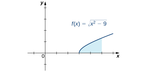 This figure is the graph of the function f(x) = the square root of (x^2-9). It is an increasing curve that starts on the x-axis at 3 and is in the first quadrant. Under the curve above the x-axis is a shaded region bounded to the right at x = 5.