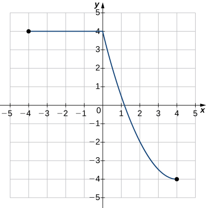 An image of a graph. The x axis runs from -5 to 5 and the y axis runs from -5 to 5. The graph is of a relation that starts at the point (-4, 4) and is a horizontal line until the point (0, 4), then it begins decreasing in a curved line until it hits the point (4, -4), where the graph ends. The x intercept is approximately at the point (1.2, 0) and y intercept is at the point (0, 4).
