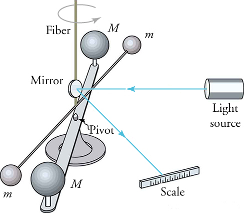 Apparatus consisting of two large spheres, one on each end of a horizontal rod centered on a pivot. Two smaller spheres are at the extremity of a smaller horizontal rod also centered on same pivot point. Light source shines laser beam that hits mirror and reflects onto scale to show pivot angle of spheres.