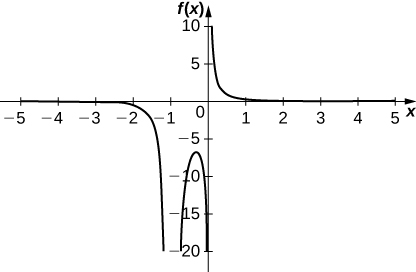 This graph has vertical asymptotes at x = 0 and x = −1. The first part of the function occurs in the third quadrant with a horizontal asymptote at y = 0. The function decreases quickly from near (−5, 0) to near the vertical asymptote (−1, ∞). On the other side of the asymptote, the function is roughly U-shaped and pointed down in the third quadrant between x = −1 and x = 0 with maximum near (−0.4, −6). On the other side of the x = 0 asympotote, the function decreases from its vertical asymptote near (0, ∞) and to approach the horizontal asymptote y = 0.