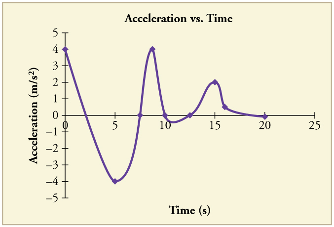 Line graph of acceleration over time. Line begins with a negative slope, then curves upward with a positive slope, then kinks back upward again. It kinks back down again, then more gradually back up again, then curves back down again, and ends with a slightly negative slope.