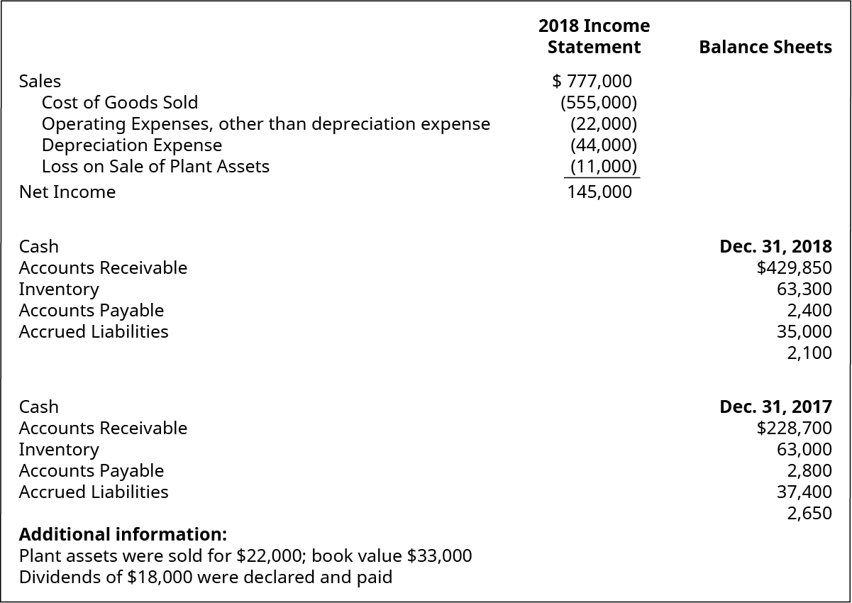 2018 Income Statement items: Sales $777,000. Cost of goods sold (555,000). Operating expenses, other than depreciation expense (22,000). Depreciation expense (44,000). Loss on sale of plant assets (11,000). Net income 145,000. Balance Sheet items: December 31, 2018: Cash 429,850. Accounts receivable 63,300. Inventory 2,400. Accounts payable 35,000. Accrued liabilities 2,100. December 31, 2017: Cash 228,700. Accounts receivable 63,000. Inventory 2,800. Accounts payable 37,400. Accrued liabilities 2,650. Additional information: Plant assets were sold for $22,000; book value $33,000. Dividends of $18,000 were declared and paid.