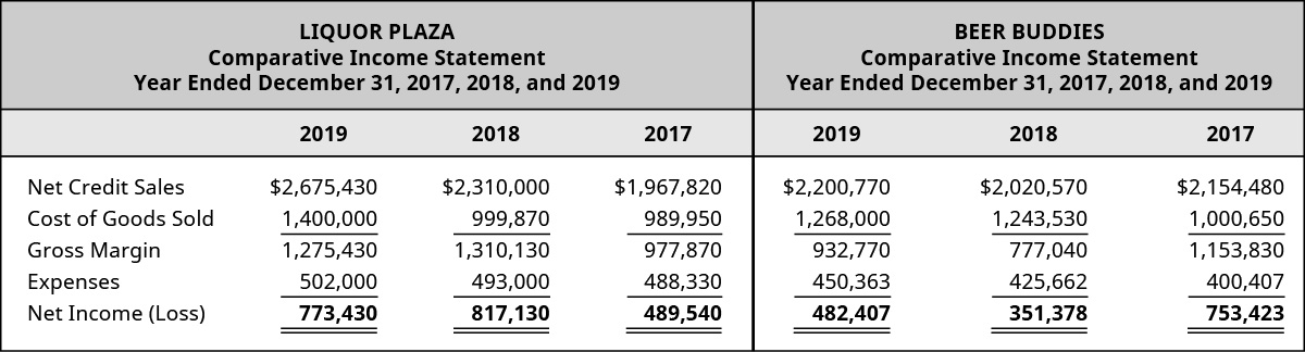 Liquor Plaza 2019, 2018, 2017 and Beer Buddies 2019, 2018, and 2017, respectively: Net Credit Sales 2,675,430, 2,310,000, 1,967,820 – 2,200,770, 2,020,570, 2,154,480; COGS 1,400,000, 999,870, 989,950 – 1,268,000, 1,243,530, 1,000,650; Gross Margin 1,275,430, 1,310,130, 977,870 – 932,770, 777,040, 1,153,830; Expenses 502,000, 493,000, 488,330 – 450,363, 425,662, 400,407; Net Income (Loss) 773,430, 817,130, 489,540 – 482,407, 351,378, 753,423.