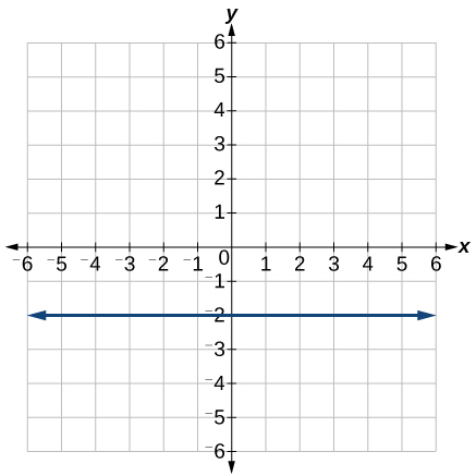 This is a graph of a function on an x, y coordinate plane. The x-axis runs from negative 6 to 6. The y-axis runs from negative 6 to 6. The lines passes through points at (0, -2) and (2, -2).