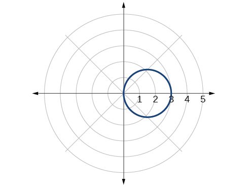 Plot of given circle in the polar coordinate grid.