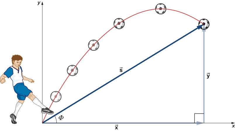 An illustration of a soccer player kicking a ball. The soccer player's foot is at the origin of an x y coordinate system. The trajectory of the soccer ball and its location at 6 instants in time are shown. The trajectory is a parabola. The vector s is the displacement from the origin to the final position of the soccer ball. Vector s and its x and y components form a right triangle, with s as the hypotenuse and an angle phi between the x axis and s.