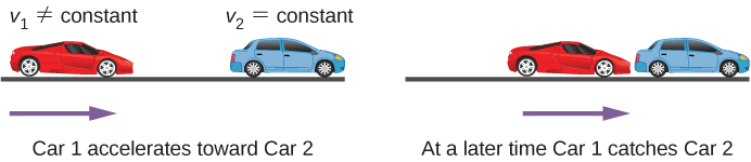 Left figure shows red car accelerating towards the blue car. Right figure shows red car catching blue car.