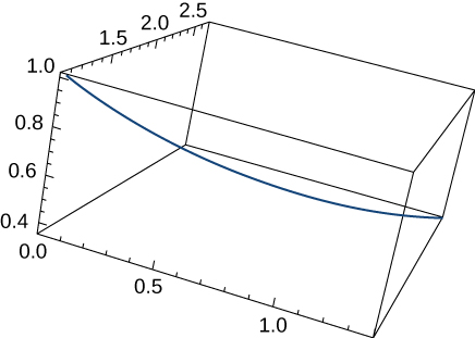 This figure is the graph of a curve in 3 dimensions. It is inside of a box. The box represents an octant. The curve begins in the upper left corner of the box and bends through the box to the bottom of the other side.
