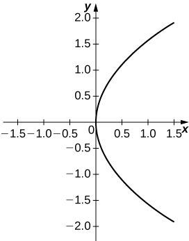 Graph of a parabola with vertex the origin and open to the right.