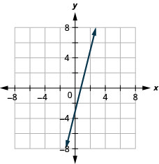 This figure shows a straight line graphed on the x y-coordinate plane. The x and y-axes run from negative 8 to 8. The line goes through the points (negative 1, negative 7), (0, negative 3), (1, negative 1), and (2, 3).