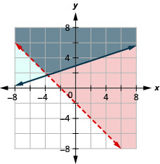This figure shows a graph on an x y-coordinate plane of 2x + 2y is greater than -4 and –x + 3y is greater than or equal to 9. The area to the right or above each line is shaded different colors with the overlapping area also shaded a different color. One line is dotted.
