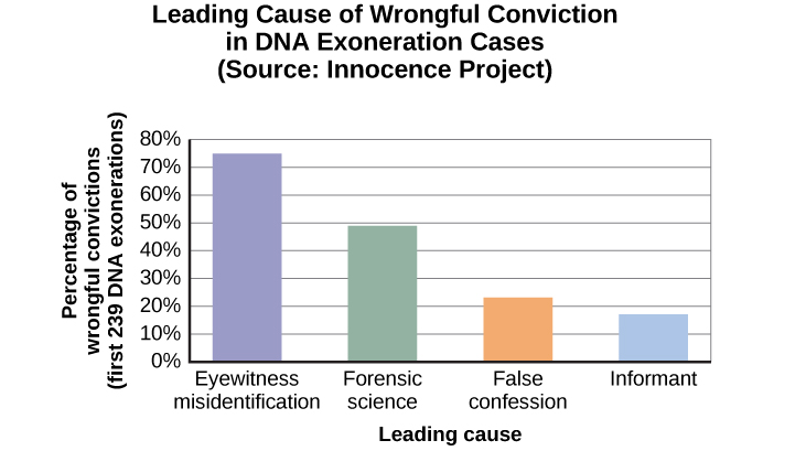 "A bar graph is titled ""Leading cause of wrongful conviction in DNA exoneration cases (source: Innocence Project)."" The x-axis is labeled ""leading cause,"" and the y-axis is labeled ""percentage of wrongful convictions (first 239 DNA exonerations)."" Four bars show data: ""eyewitness misidentification"" is the leading cause in about 75% of cases, ""forensic science"" in about 49% of cases, ""false confession"" in about 23% of cases, and ""informant"" in about 18% of cases."