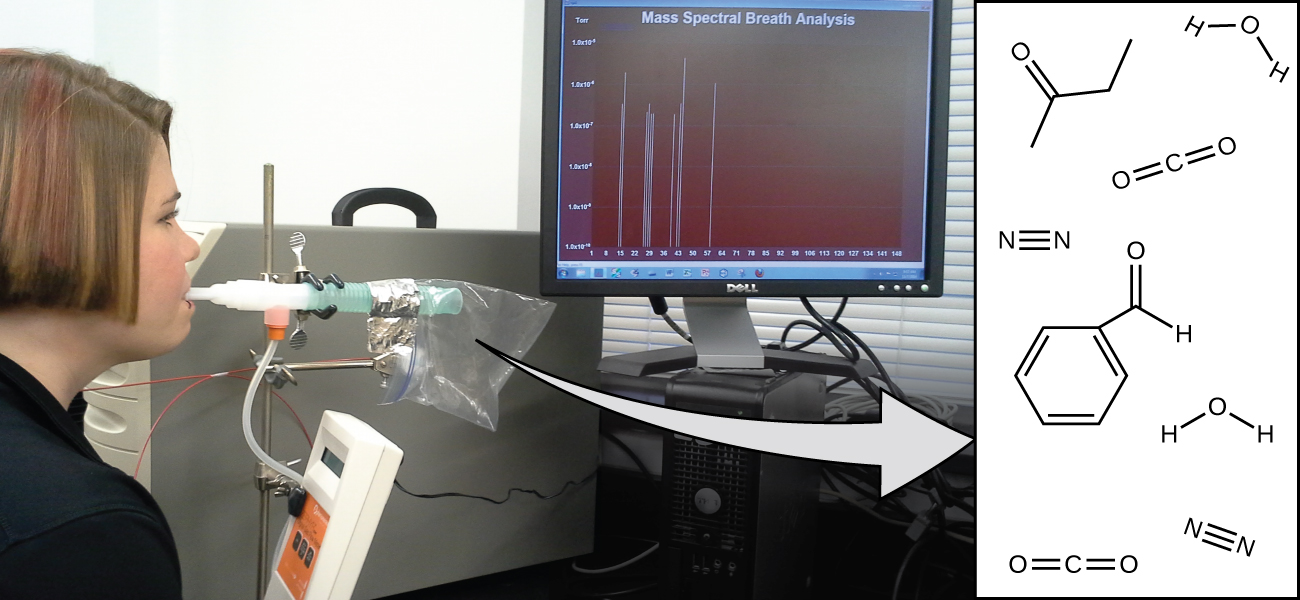 "A person is shown blowing into a tube connected to a plastic bag. There is a computer screen displaying data that reads ""Mass Spectral Breath Analysis."" An arrow from the plastic bag points to an illustration of different molecular compounds contained in the person's exhalation"