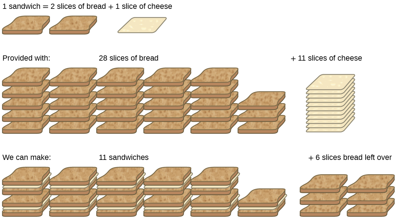 "This figure has three rows showing the ingredients needed to make a sandwich. The first row reads, ""1 sandwich = 2 slices of bread + 1 slice of cheese."" Two slices of bread and one slice of cheese are shown. The second row reads, ""Provided with: 28 slices of bread + 11 slices of cheese."" There are 28 slices of bread and 11 slices of cheese shown. The third row reads, ""We can make: 11 sandwiches + 6 slices of bread left over."" 11 sandwiches are shown with six extra slices of bread."