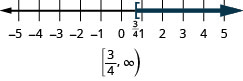 This figure is a number line ranging from negative 5 to 5 with tick marks for each integer. The inequality x is greater than or equal to 3/4 is graphed on the number line, with an open bracket at x equals 3/4, and a dark line extending to the right of the bracket. The inequality is also written in interval notation as bracket, 3/4 comma infinity, parenthesis.