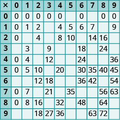 A table with 10 rows down and 10 rows across. The first row and first column are headers and include the numbers 0 through 9 both across and down, with a plus sign in the first cell. The numbers across in the second row down appear as follows: 0, 0, 0, 0, 0, 0, null, 0, null, 0,0. The numbers across in the third row down appear as follows: 1, 0, 1, 2, null, 4, 5, 6, 7, null, 9.  The numbers across in the fourth row down appear as follows: 2, 0, null, 4, null, 8, 10, null, 14, 16, null. The numbers across in the fifth row down appear as follows: 3, null, 3, null, 9, null, null, 18, null, 24, null. The numbers across in the sixth row down appear as follows: 4, 0, 4, 0, 12, null, null, 24, null, null, 36.  The numbers across in the seventh row down appear as follows:5, 0, 5, 10, null, 20, null, 30, 35, 40, 45. The numbers across in the eighth row down appear as follows: 6, null, null, 12, 18, null, null, 36, 42, null, 54.  The numbers across in the ninth row down appear as follows: 7, 0, 7, null, 21, null, 35, null, null, 56, 63. The numbers in the tenth row down appear as follows: 8, 0, 8, 16, null, 32, null, 48, null, 64, null. The numbers in the eleventh row down appear across as follows: 9, null, null, 18, 27, 36, null, null, 63, 72, null.