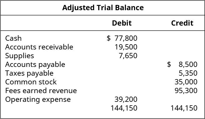 Adjusted Trial Balance. Debit Accounts: Cash 77,800; Accounts Receivable 19,500; Supplies 7,650; Operating Expense 39,200; Total Debits 144,150. Credit Accounts: Accounts Payable 8,500; Taxes Payable 5,350; Common Stock 35,000; Fees Earned Revenue 95,300; Total Credits 144,150.