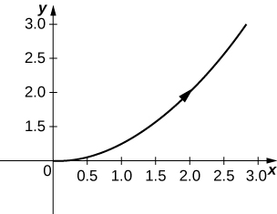 Half a parabola starting at the origin and passing through (2, 2) with arrow pointed up and to the right.