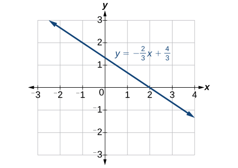 This image is of a line graph on an x, y coordinate plane. The x-axis has numbers that range from negative 3 to 4. The y-axis has numbers that range from negative 3 to 3.  The function y = -2x/3 + 4/3 is plotted.