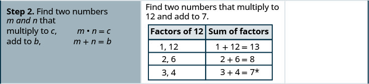 "The second row states the second step ""find two numbers m and n that multiply to c, m times n = c and add to b, m + n = b"". In the second column of the second row are the factors of 12 and their sums. 1,12 with sum 1 + 12 = 13. 2, 6 with sum 2 + 6 =8. 3, 4 with sum 3 + 4 = 7."